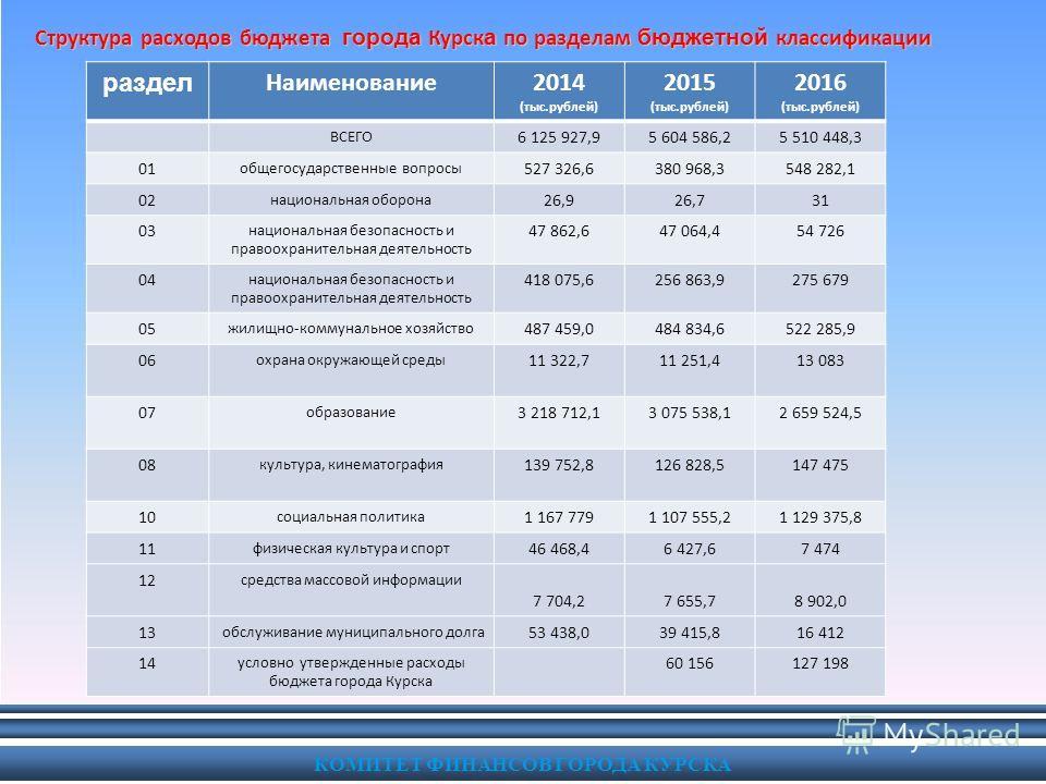 КОМИТЕТ ФИНАНСОВ ГОРОДА КУРСКА Структура расходов бюджета города Курск а по разделам бюджетной классификации раздел Наименование2014 (тыс.рублей) 2015 (тыс.рублей) 2016 (тыс.рублей) ВСЕГО 6 125 927,95 604 586,25 510 448,3 01 общегосударственные вопро