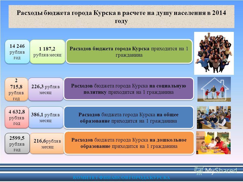 КОМИТЕТ ФИНАНСОВ ГОРОДА КУРСКА Расходы бюджета города Курска в расчете на душу населения в 2014 году 1 187,2 рубля в месяц Расходов бюджета города Курска приходится на 1 гражданина 226,3 рубля в месяц Расходов бюджета города Курска на социальную поли