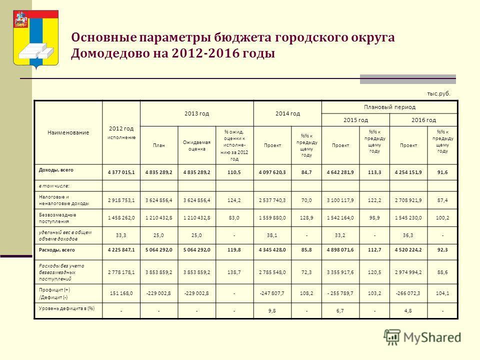 Основные параметры бюджета городского округа Домодедово на 2012-2016 годы Наименование 2012 год исполнение 2013 год 2014 год Плановый период 2015 год 2016 год План Ожидаемая оценка % ожид. оценки к исполне- нию за 2012 год Проект % к предыду щему год