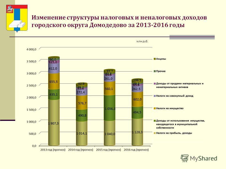 Изменение структуры налоговых и неналоговых доходов городского округа Домодедово за 2013-2016 годы млн.руб.