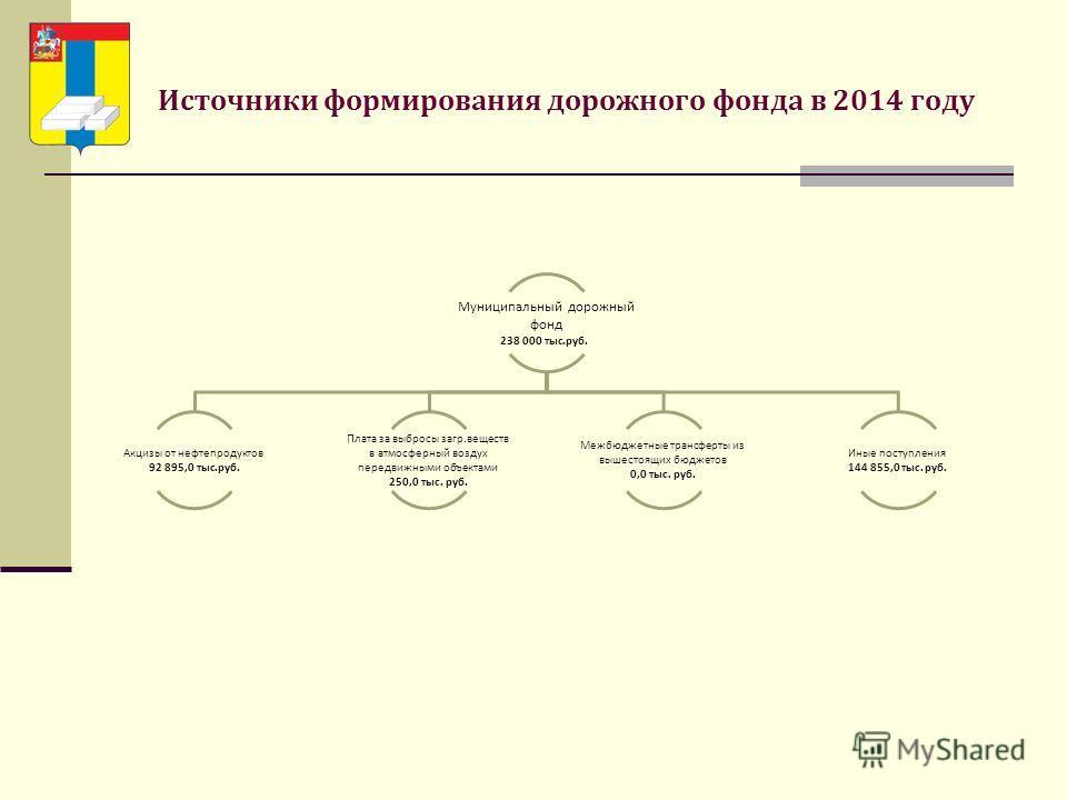 Источники формирования дорожного фонда в 2014 году Муниципальный дорожный фонд 238 000 тыс.руб. Акцизы от нефтепродуктов 92 895,0 тыс.руб. Плата за выбросы загр.веществ в атмосферный воздух передвижными объектами 250,0 тыс. руб. Межбюджетные трансфер