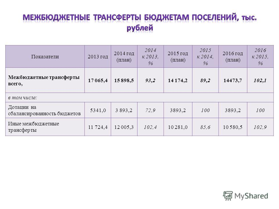 Показатели2013 год 2014 год (план) 2014 к 2013, % 2015 год (план) 2015 к 2014, % 2016 год (план) 2016 к 2015, % Межбюджетные трансферты всего, 17 065,415 898,593,214 174,289,214473,7102,1 в том числе: Дотации на сбалансированность бюджетов 5341,03 89