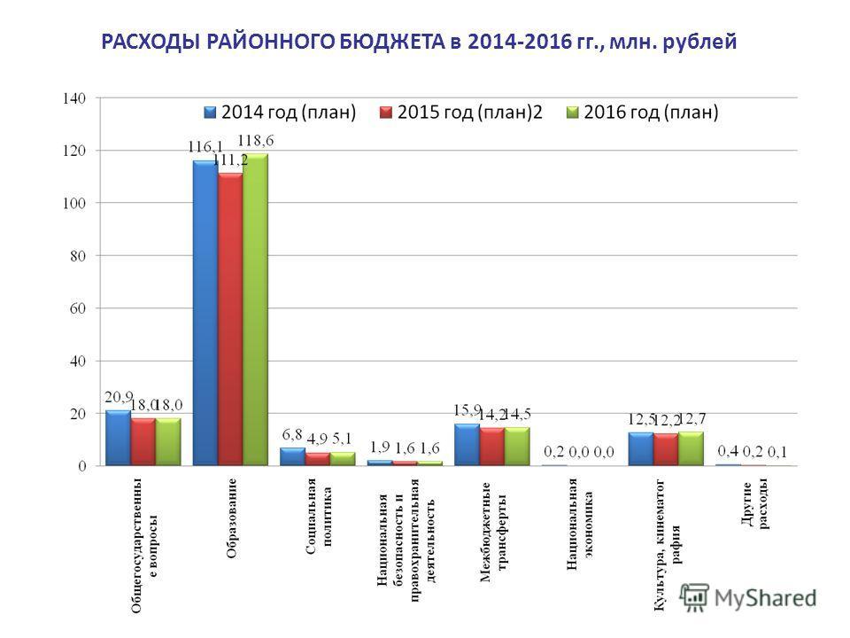 РАСХОДЫ РАЙОННОГО БЮДЖЕТА в 2014-2016 гг., млн. рублей