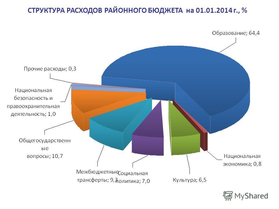 СТРУКТУРА РАСХОДОВ РАЙОННОГО БЮДЖЕТА на 01.01.2014 г., %