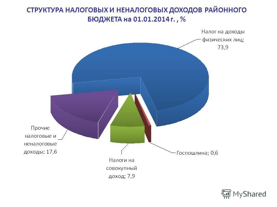СТРУКТУРА НАЛОГОВЫХ И НЕНАЛОГОВЫХ ДОХОДОВ РАЙОННОГО БЮДЖЕТА на 01.01.2014 г., %