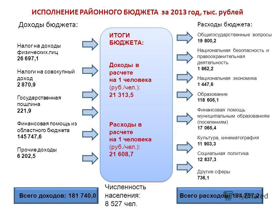 2 ИСПОЛНЕНИЕ РАЙОННОГО БЮДЖЕТА за 2013 год, тыс. рублей Доходы бюджета: Расходы бюджета: Налог на доходы физических лиц 26 697,1 Налоги на совокупный доход 2 870,9 Государственная пошлина 221,9 Финансовая помощь из областного бюджета 145 747,6 Прочие