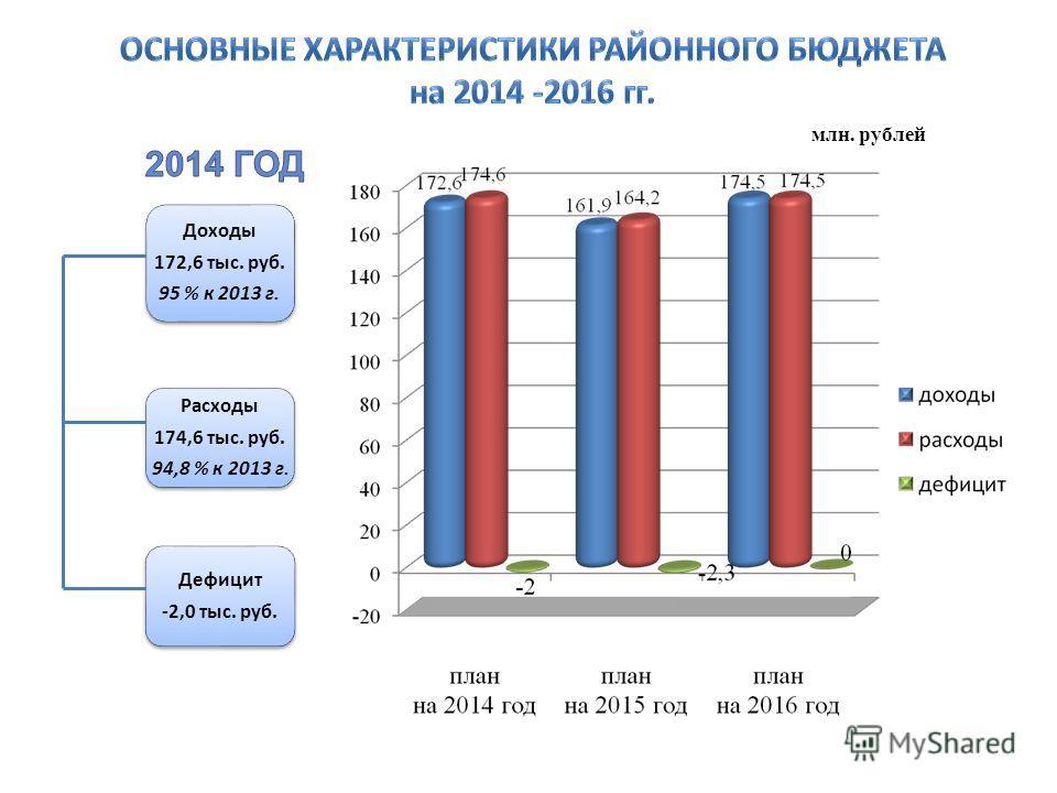 млн. рублей Доходы 172,6 тыс. руб. 95 % к 2013 г. Расходы 174,6 тыс. руб. 94,8 % к 2013 г. Дефицит -2,0 тыс. руб.