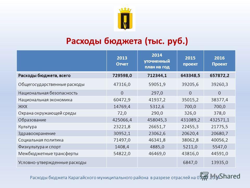 Расходы бюджета (тыс. руб.) Расходы бюджета Карагайского муниципального района в разрезе отраслей на 01.07.2014 2013 Отчет 2014 уточненный план на год 2015 проект 2016 Проект Расходы бюджета, всего 729598,0712344,1643348,5657872,2 Общегосударственные