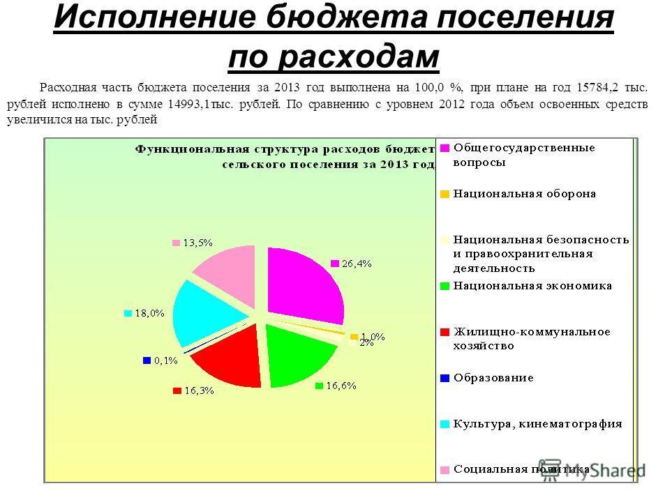 Исполнение бюджета поселения по расходам Расходная часть бюджета поселения за 2013 год выполнена на 100,0 %, при плане на год 15784,2 тыс. рублей исполнено в сумме 14993,1тыс. рублей. По сравнению с уровнем 2012 года объем освоенных средств увеличилс