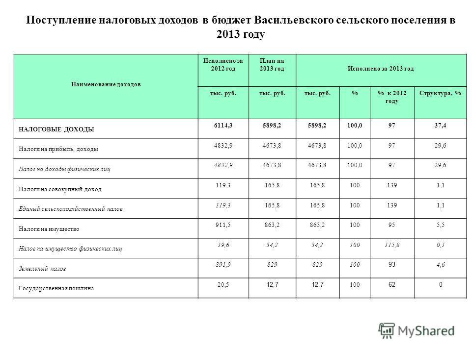 Поступление налоговых доходов в бюджет Васильевского сельского поселения в 2013 году Наименование доходов Исполнено за 2012 год План на 2013 годИсполнено за 2013 год тыс. руб. % к 2012 году Структура, % НАЛОГОВЫЕ ДОХОДЫ 6114,35898,2 100,09737,4 Налог