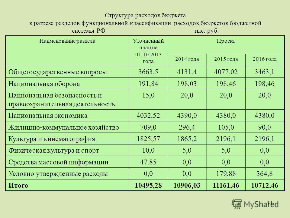 11 Структура расходов бюджета в разрезе разделов функциональной классификации расходов бюджетов бюджетной системы РФ тыс. руб. Наименование раздела Уточненный план на 01.10.2013 года Проект 2014 года 2015 года 2016 года Общегосударственные вопросы 36