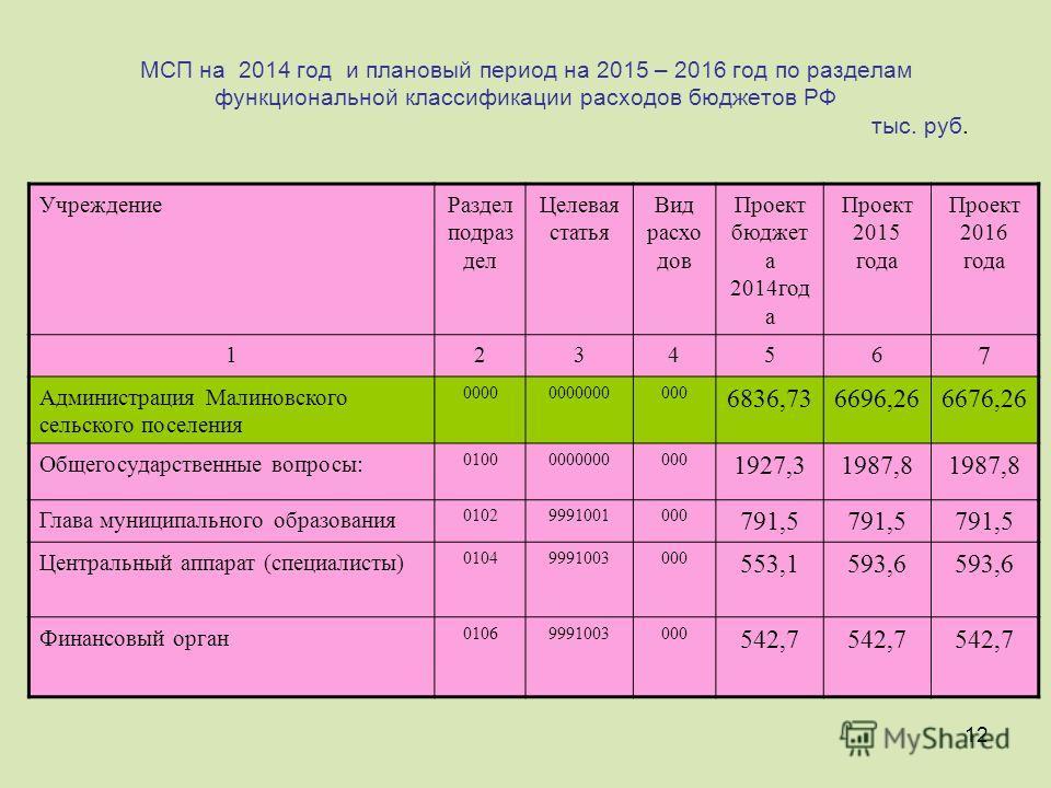 12 МСП на 2014 год и плановый период на 2015 – 2016 год по разделам функциональной классификации расходов бюджетов РФ тыс. руб. Учреждение Раздел подраз дел Целевая статья Вид расхо дов Проект бюджет а 2014 год а Проект 2015 года Проект 2016 года 123