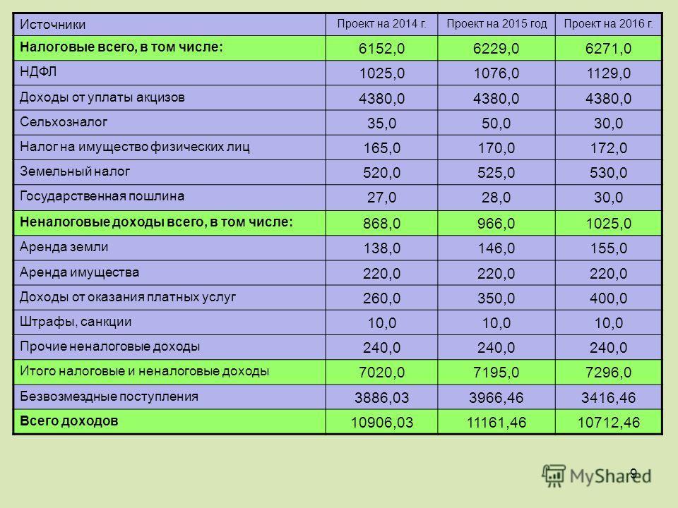 9 Источники Проект на 2014 г.Проект на 2015 год Проект на 2016 г. Налоговые всего, в том числе: 6152,06229,06271,0 НДФЛ 1025,01076,01129,0 Доходы от уплаты акцизов 4380,0 Сельхозналог 35,050,030,0 Налог на имущество физических лиц 165,0170,0172,0 Зем