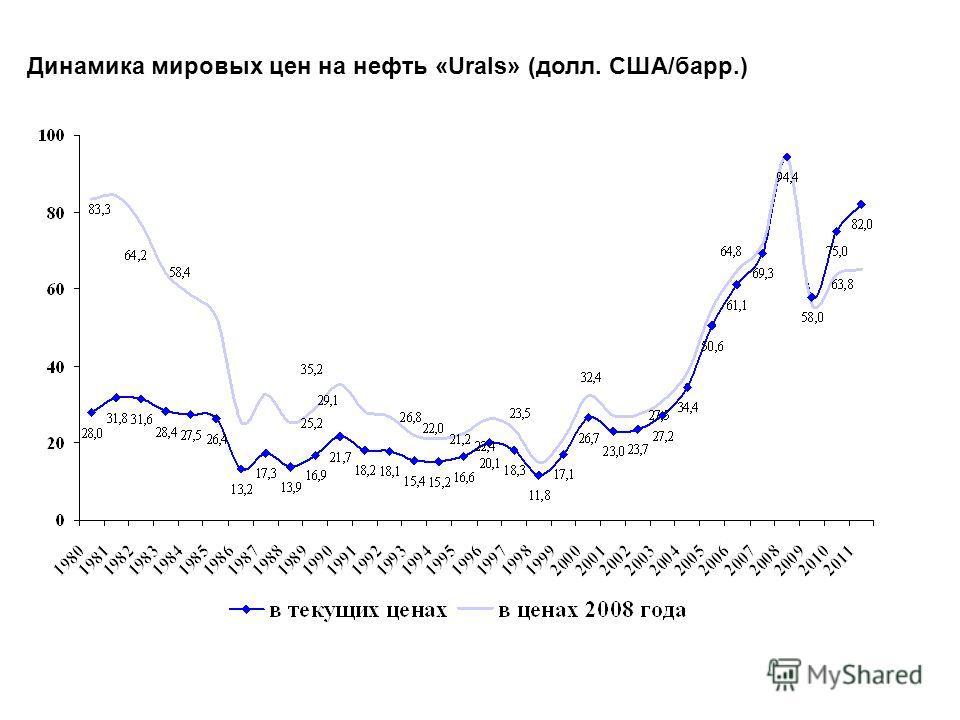 Динамика мировых цен на нефть «Urals» (долл. США/барр.) 11 11.11.2014