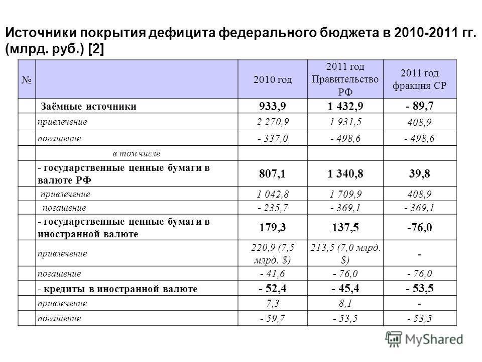 Источники покрытия дефицита федерального бюджета в 2010-2011 гг. (млрд. руб.) [2] 2010 год 2011 год Правительство РФ 2011 год фракция СР Заёмные источники 933,91 432,9- 89,7 привлечение 2 270,91 931,5408,9 погашение - 337,0- 498,6 в том числе - госуд