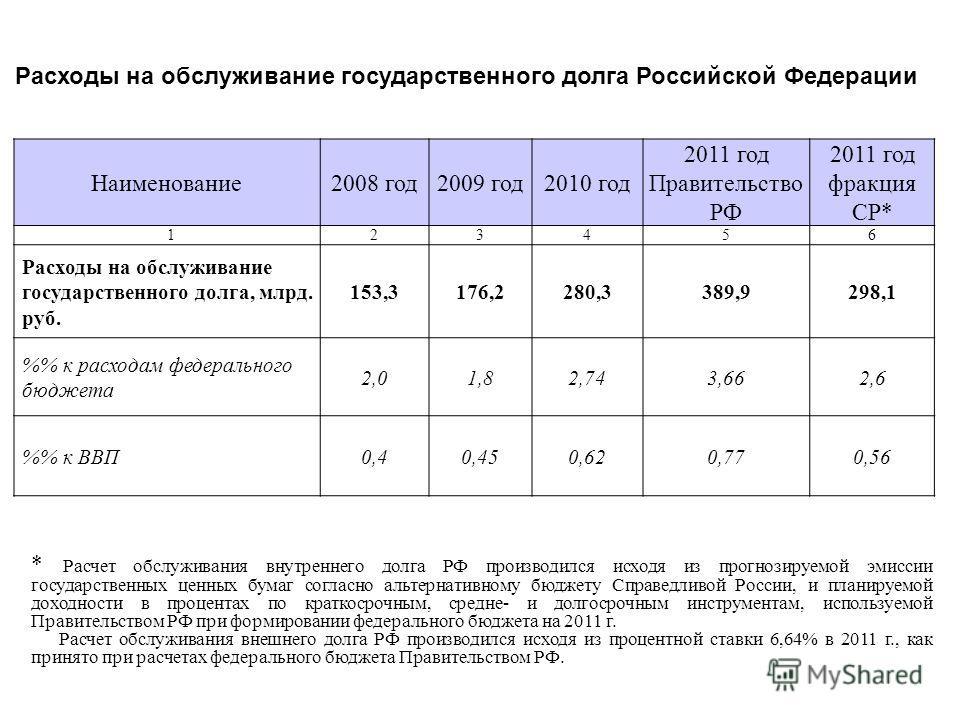 Расходы на обслуживание государственного долга Российской Федерации Наименование2008 год2009 год2010 год 2011 год Правительство РФ 2011 год фракция СР* 123456 Расходы на обслуживание государственного долга, млрд. руб. 153,3176,2280,3389,9298,1 % к ра