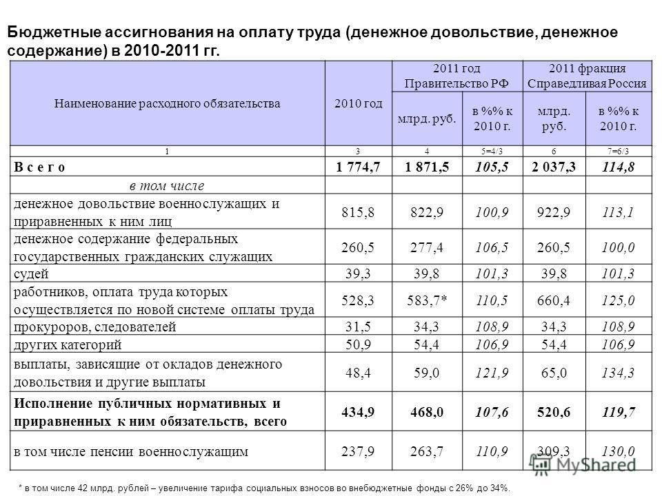 Наименование расходного обязательства2010 год 2011 год Правительство РФ 2011 фракция Справедливая Россия млрд. руб. в % к 2010 г. млрд. руб. в % к 2010 г. 1345=4/367=6/3 В с е г о1 774,71 871,5105,52 037,3114,8 в том числе денежное довольствие военно