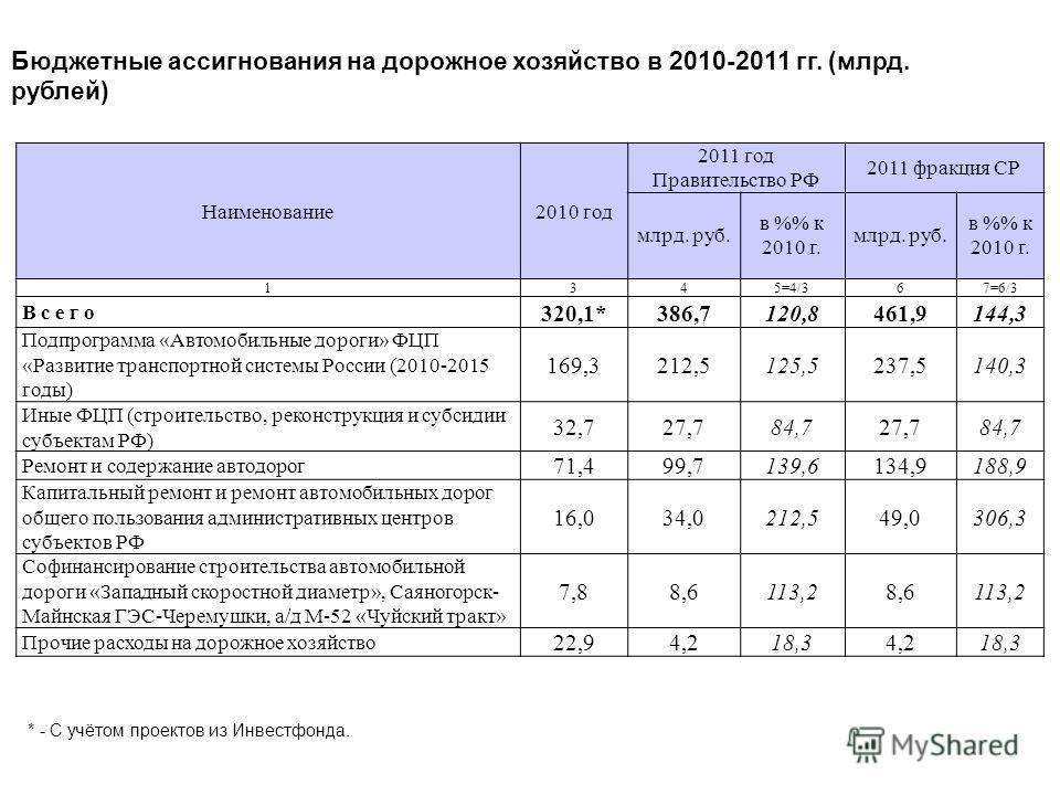 Бюджетные ассигнования на дорожное хозяйство в 2010-2011 гг. (млрд. рублей) 11.11.2014 25 Наименование2010 год 2011 год Правительство РФ 2011 фракция СР млрд. руб. в % к 2010 г. млрд. руб. в % к 2010 г. 1345=4/367=6/3 В с е г о 320,1*386,7120,8461,91