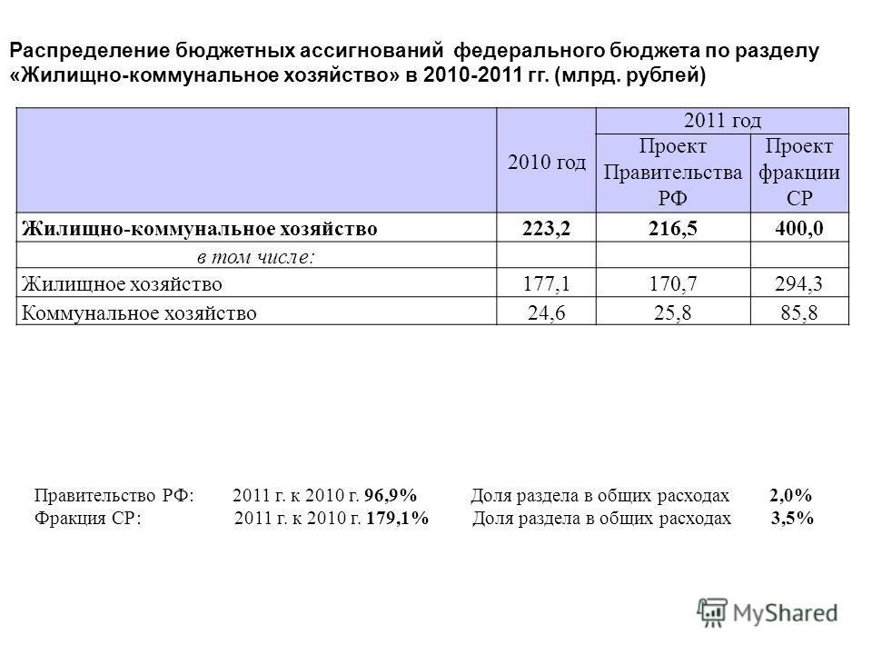 2010 год 2011 год Проект Правительства РФ Проект фракции СР Жилищно-коммунальное хозяйство223,2216,5400,0 в том числе: Жилищное хозяйство177,1170,7294,3 Коммунальное хозяйство24,625,885,8 Распределение бюджетных ассигнований федерального бюджета по р