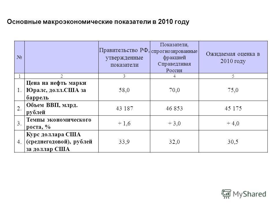 Основные макроэкономические показатели в 2010 году Правительство РФ, утвержденные показатели Показатели, спрогнозированные фракцией Справедливая Россия Ожидаемая оценка в 2010 году 12345 1.1. Цена на нефть марки Юралс, долл.США за баррель 58,070,075,