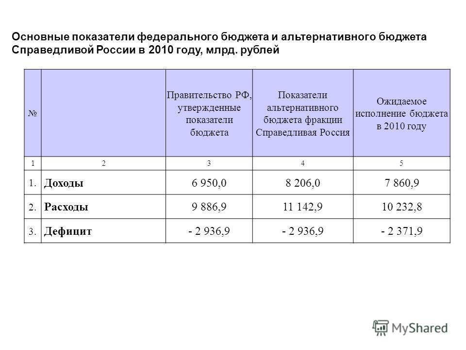 Основные показатели федерального бюджета и альтернативного бюджета Справедливой России в 2010 году, млрд. рублей Правительство РФ, утвержденные показатели бюджета Показатели альтернативного бюджета фракции Справедливая Россия Ожидаемое исполнение бюд