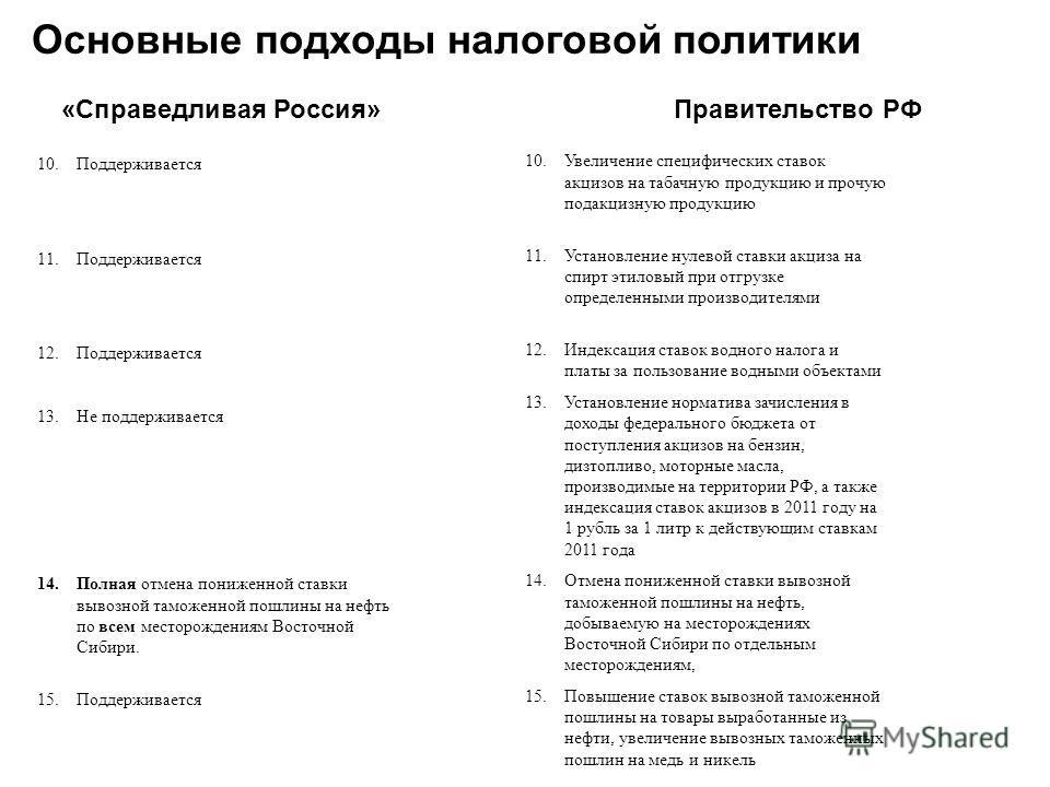 8 Основные подходы налоговой политики «Справедливая Россия» Правительство РФ 11.11.2014 10.Поддерживается 11.Поддерживается 12.Поддерживается 13.Не поддерживается 14.Полная отмена пониженной ставки вывозной таможенной пошлины на нефть по всем месторо