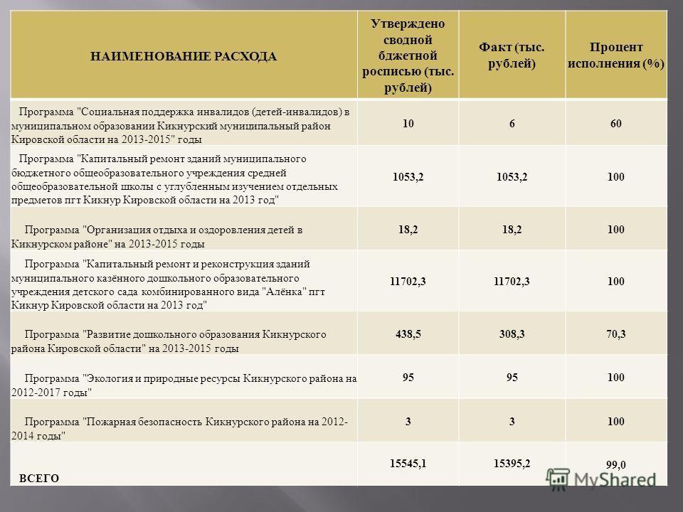 НАИМЕНОВАНИЕ РАСХОДА Утверждено сводной бджетной росписью ( тыс. рублей ) Факт ( тыс. рублей ) Процент исполнения (%) Программа