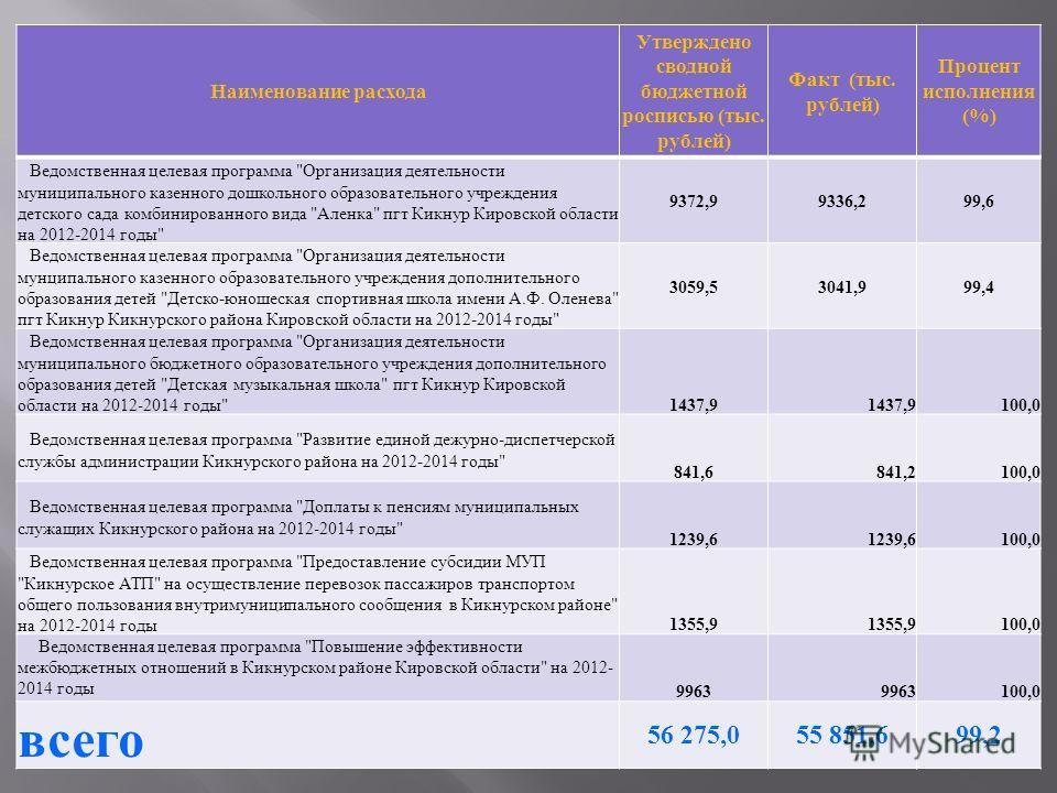 Наименование расхода Утверждено сводной бюджетной росписью (тыс. рублей) Факт (тыс. рублей) Процент исполнения (%) Ведомственная целевая программа