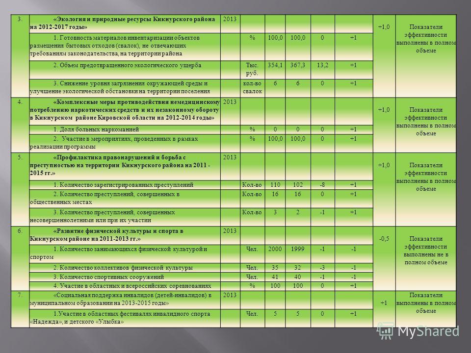 3.«Экология и природные ресурсы Кикнурского района на 2012-2017 годы» 2013 +1,0Показатели эффективности выполнены в полном объеме 1. Готовность материалов инвентаризации объектов размещения бытовых отходов (свалок), не отвечающих требованиям законода