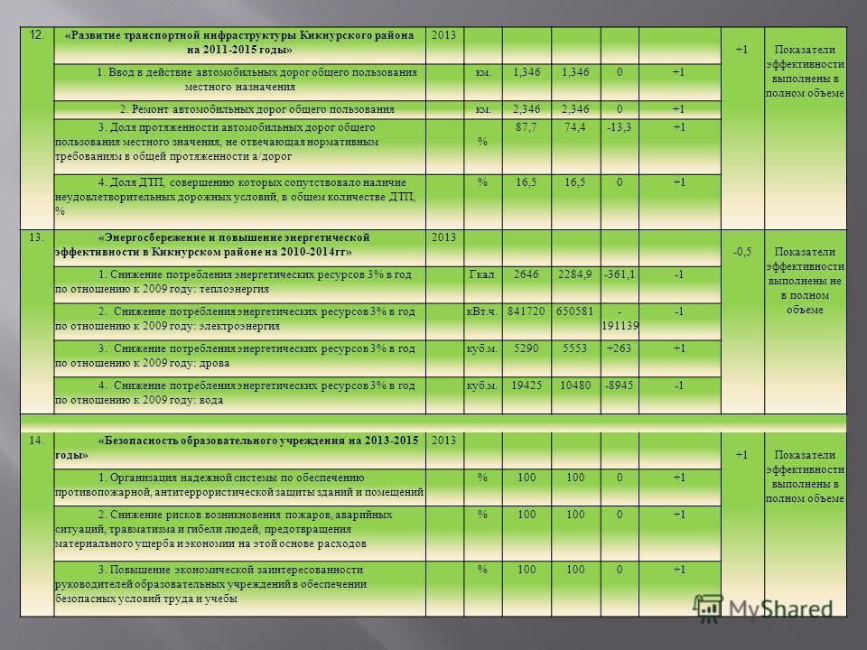 12. «Развитие транспортной инфраструктуры Кикнурского района на 2011-2015 годы» 2013 +1Показатели эффективности выполнены в полном объеме 1. Ввод в действие автомобильных дорог общего пользования местного назначения км.1,346 0+1 2. Ремонт автомобильн