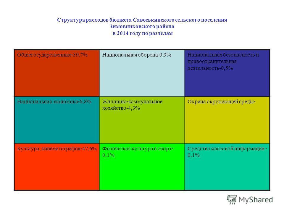 Структура расходов бюджета Савоськинского сельского поселения Зимовниковского района в 2014 году по разделам Общегосударственные-39,7%Национальная оборона-0,9%Национальная безопасность и правоохранительная деятельность-0,5% Национальная экономика-6,8