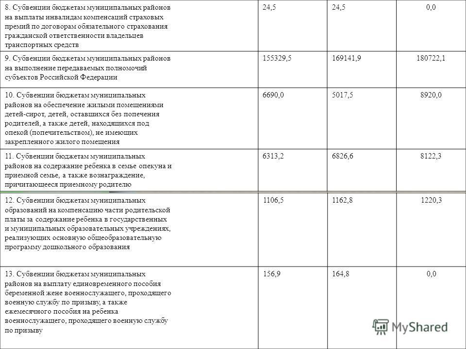 8. Субвенции бюджетам муниципальных районов на выплаты инвалидам компенсаций страховых премий по договорам обязательного страхования гражданской ответственности владельцев транспортных средств 24,5 0,0 9. Субвенции бюджетам муниципальных районов на в