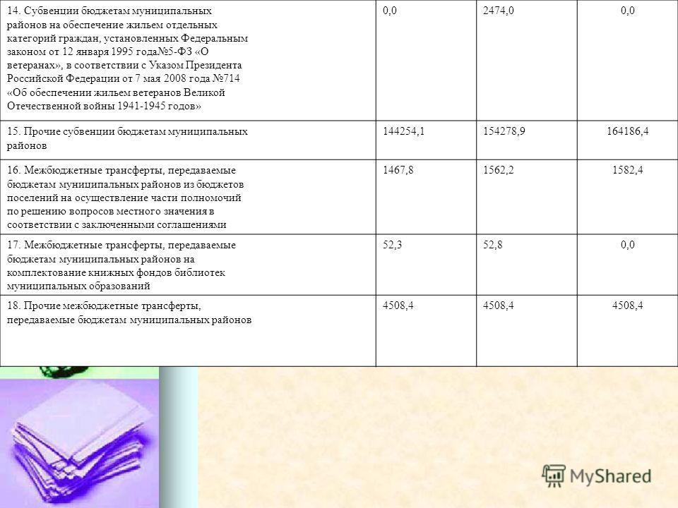 14. Субвенции бюджетам муниципальных районов на обеспечение жильем отдельных категорий граждан, установленных Федеральным законом от 12 января 1995 года5-ФЗ «О ветеранах», в соответствии с Указом Президента Российской Федерации от 7 мая 2008 года 714