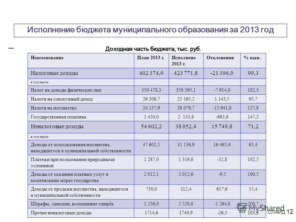 Исполнение бюджета муниципального образования за 2013 год Доходная часть бюджета, тыс. руб. СЛАЙД 12 НаименованиеПлан 2013 г.Исполнено 2013 г. Отклонения% вып. Налоговые доходы402 374,9423 771,8-21 396,999,3 в том числе: Налог на доходы физических ли