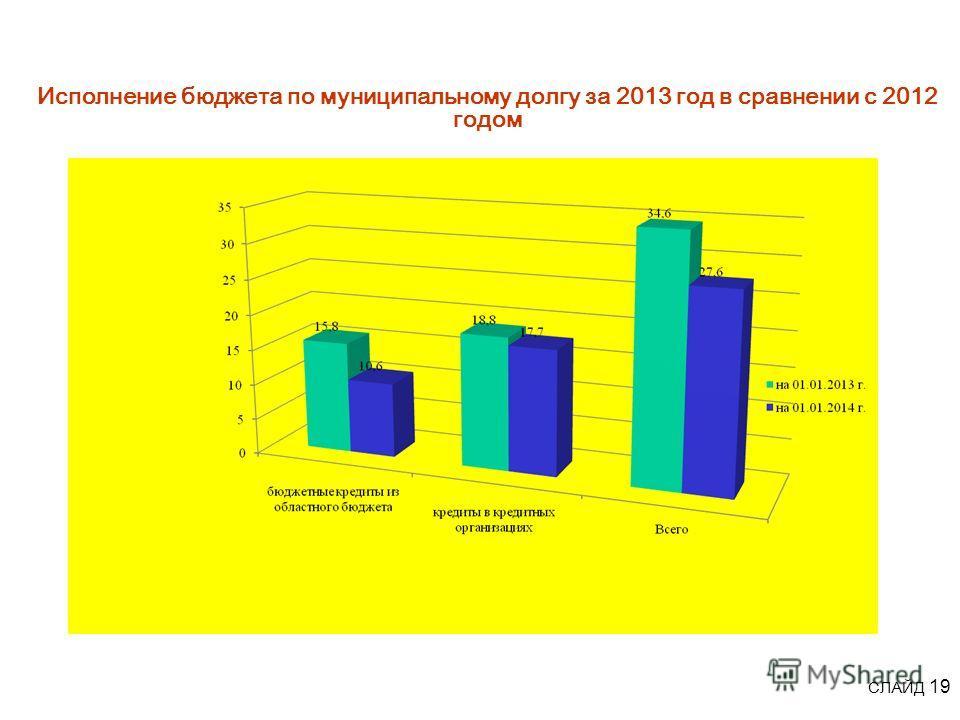 Исполнение бюджета по муниципальному долгу за 2013 год в сравнении с 2012 годом СЛАЙД 19