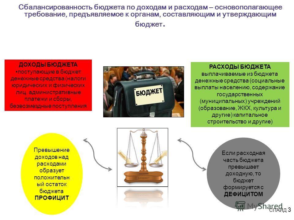 Сбалансированность бюджета по доходам и расходам – основополагающее требование, предъявляемое к органам, составляющим и утверждающим бюджет. СЛАЙД 3 ДОХОДЫ БЮДЖЕТА поступающие в бюджет денежные средства (налоги юридических и физических лиц, администр