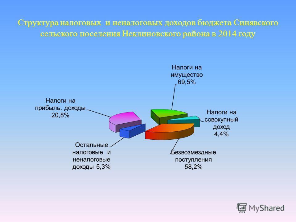 Структура налоговых и неналоговых доходов бюджета Синявского сельского поселения Неклиновского района в 2014 году