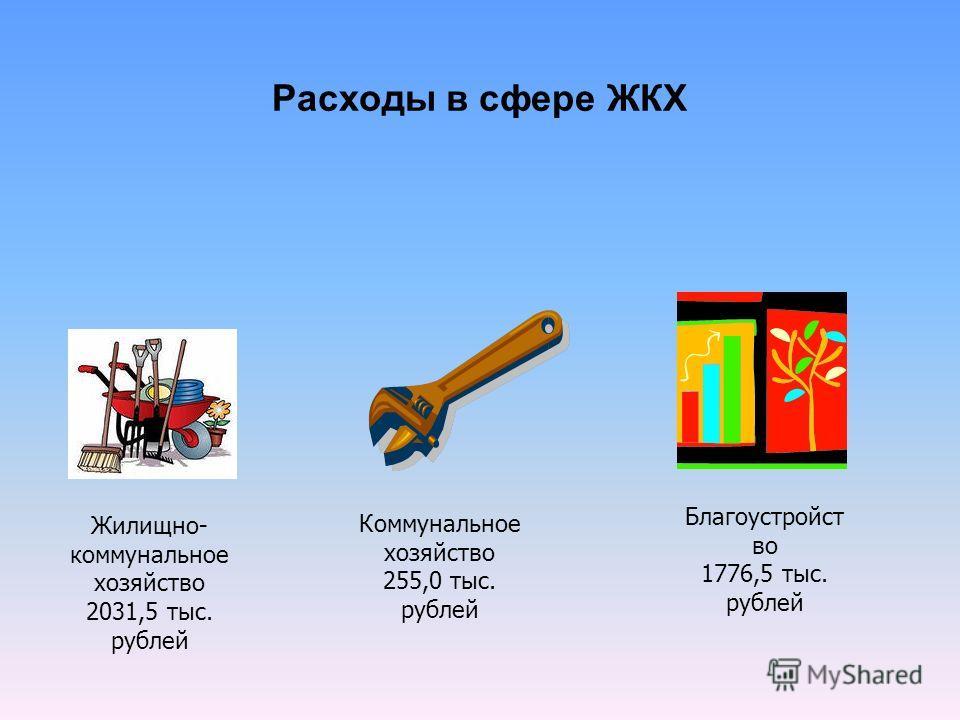 Расходы в сфере ЖКХ Жилищно- коммунальное хозяйство 2031,5 тыс. рублей Коммунальное хозяйство 255,0 тыс. рублей Благоустройст во 1776,5 тыс. рублей