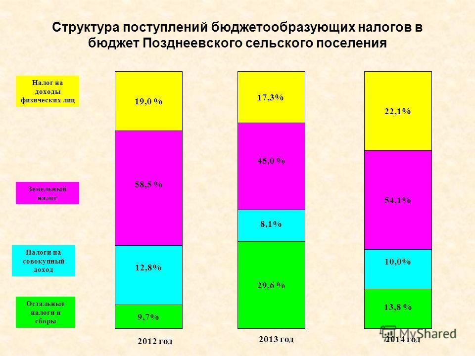 Структура поступлений бюджетообразующих налогов в бюджет Позднеевского сельского поселения 9,7% 12,8% 58,5 % 19,0 % Налог на доходы физических лиц Земельный налог Налоги на совокупный доход Остальные налоги и сборы 13,8 % 10,0% 41,0 % 22,1% 29,6 % 8,