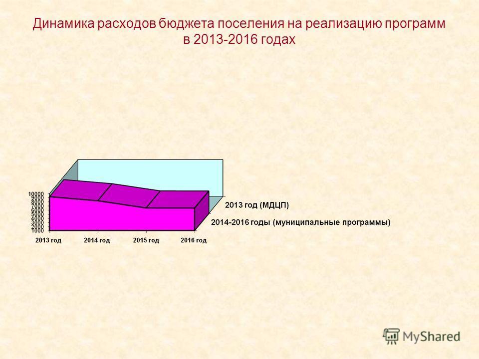 Динамика расходов бюджета поселения на реализацию программ в 2013-2016 годах