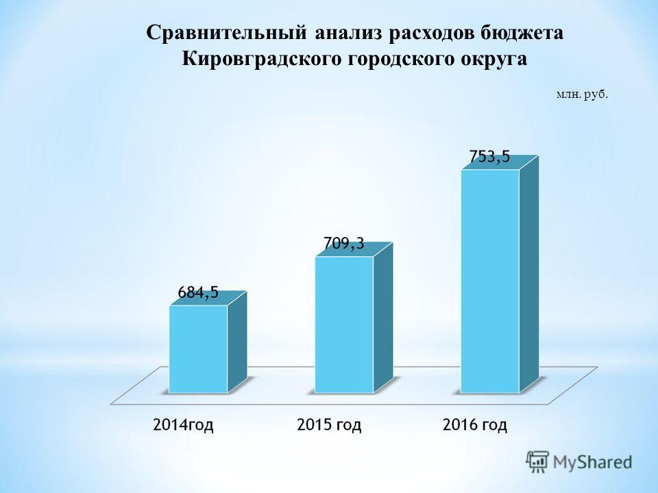 Сравнительный анализ расходов бюджета Кировградского городского округа млн. руб.