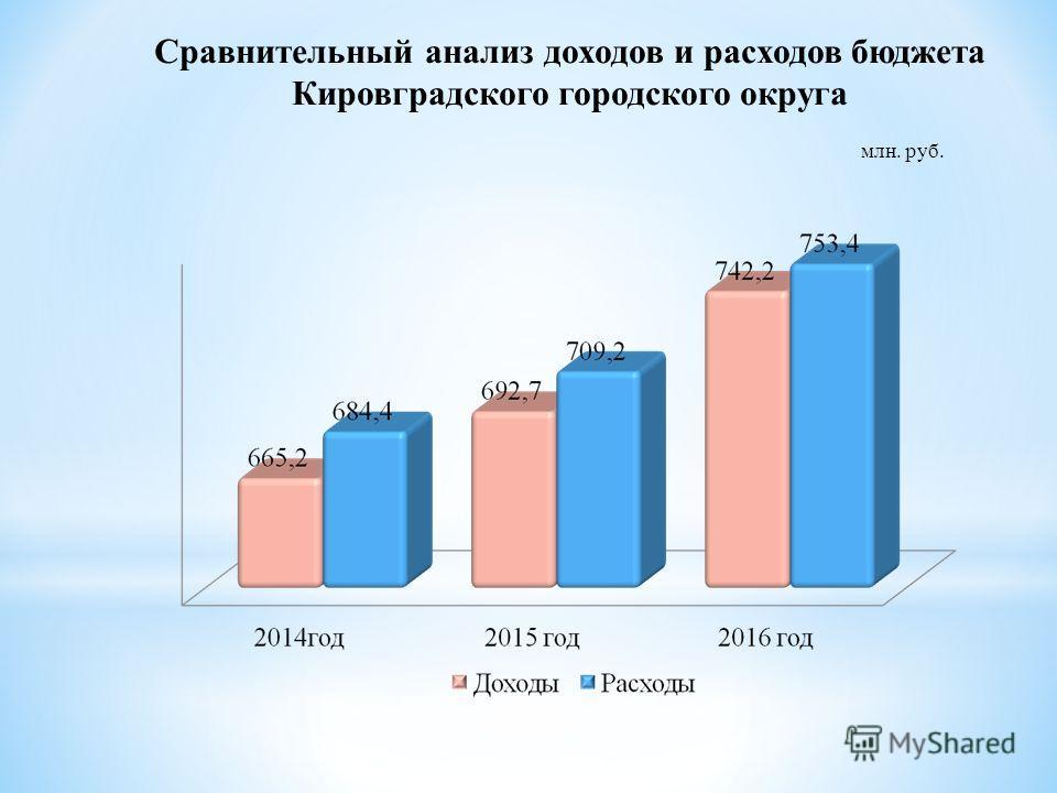 Сравнительный анализ доходов и расходов бюджета Кировградского городского округа млн. руб.