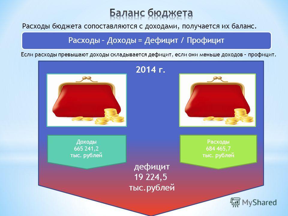 2014 г. дефицит 19 224,5 тыс.рублей Расходы бюджета сопоставляются с доходами, получается их баланс. Расходы – Доходы = Дефицит / Профицит Если расходы превышают доходы складывается дефицит, если они меньше доходов – профицит. Доходы 665 241,2 тыс. р