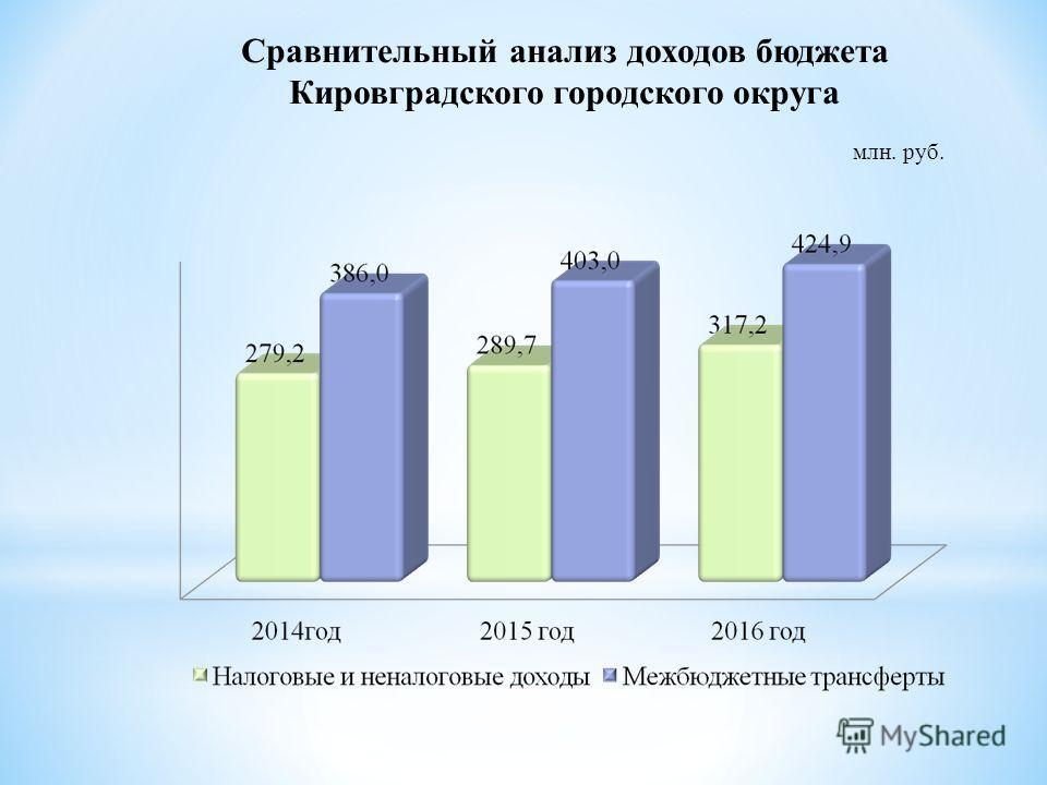 Сравнительный анализ доходов бюджета Кировградского городского округа млн. руб.