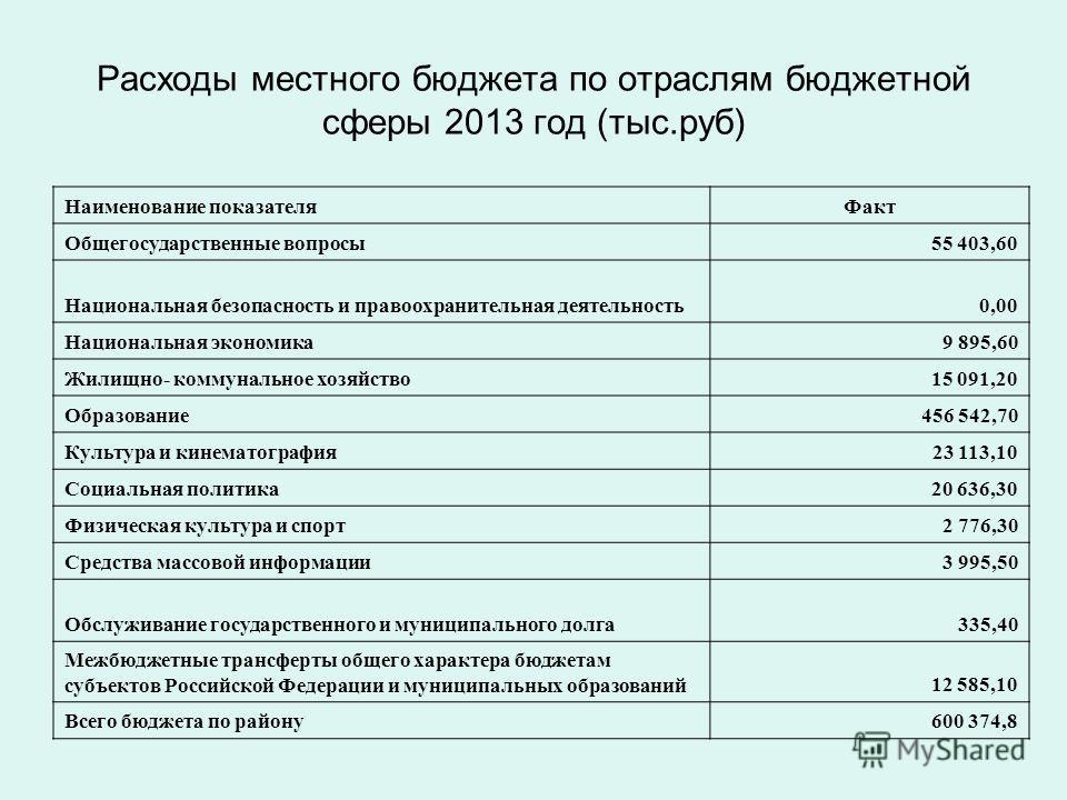 Расходы местного бюджета по отраслям бюджетной сферы 2013 год (тыс.руб) Наименование показателяФакт Общегосударственные вопросы55 403,60 Национальная безопасность и правоохранительная деятельность0,00 Национальная экономика9 895,60 Жилищно- коммуналь