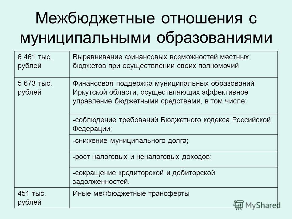 Межбюджетные отношения с муниципальными образованиями 6 461 тыс. рублей Выравнивание финансовых возможностей местных бюджетов при осуществлении своих полномочий 5 673 тыс. рублей Финансовая поддержка муниципальных образований Иркутской области, осуще