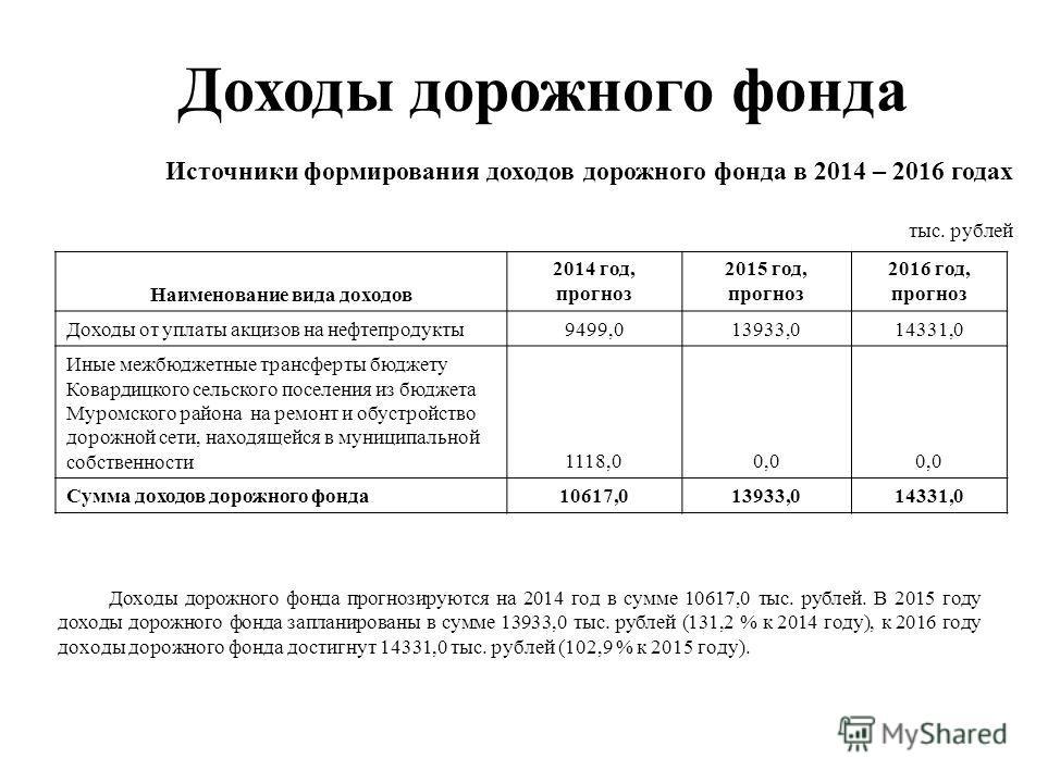Доходы дорожного фонда прогнозируются на 2014 год в сумме 10617,0 тыс. рублей. В 2015 году доходы дорожного фонда запланированы в сумме 13933,0 тыс. рублей (131,2 % к 2014 году), к 2016 году доходы дорожного фонда достигнут 14331,0 тыс. рублей (102,9