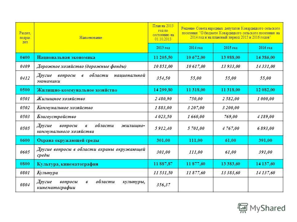Раздел, подраз дел Наименование План на 2013 год по состоянию на 01.10.2013 Решение Совета народных депутатов Ковардицкого сельского поселения