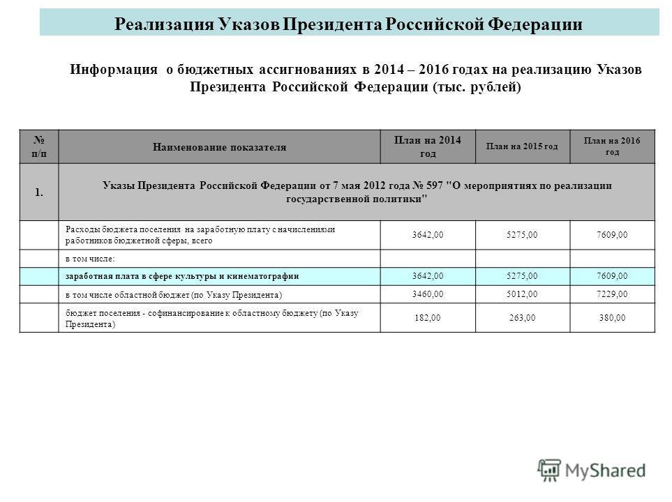 Реализация Указов Президента Российской Федерации п/п Наименование показателя План на 2014 год План на 2015 год План на 2016 год 1. Указы Президента Российской Федерации от 7 мая 2012 года 597