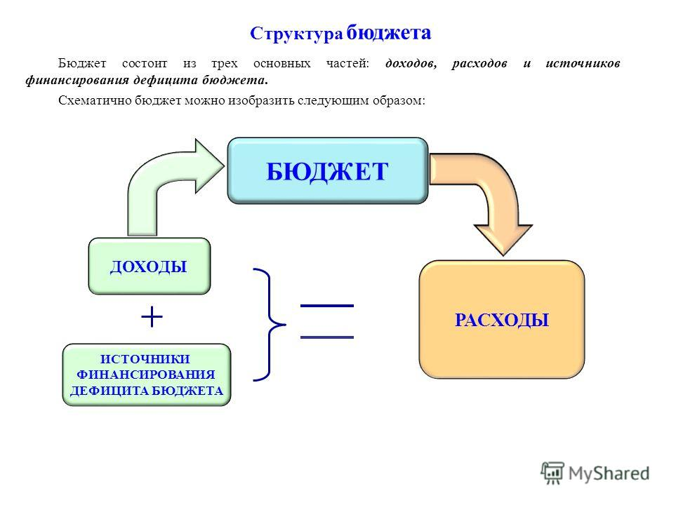 Бюджет состоит из трех основных частей: доходов, расходов и источников финансирования дефицита бюджета. Схематично бюджет можно изобразить следующим образом: БЮДЖЕТ ДОХОДЫ РАСХОДЫ ИСТОЧНИКИ ФИНАНСИРОВАНИЯ ДЕФИЦИТА БЮДЖЕТА Структура бюджета